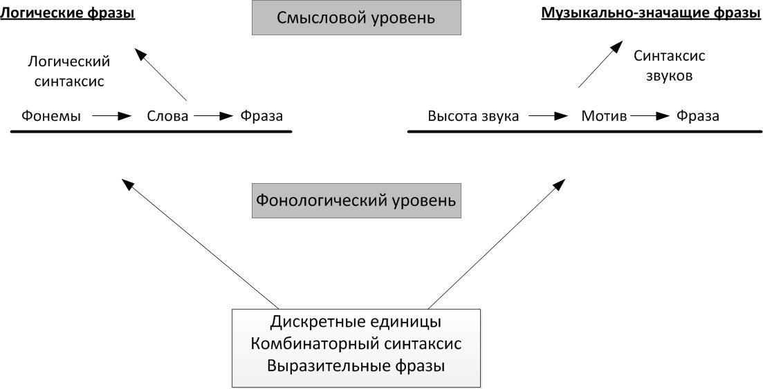 Два уровня функционирования музыки и языка
