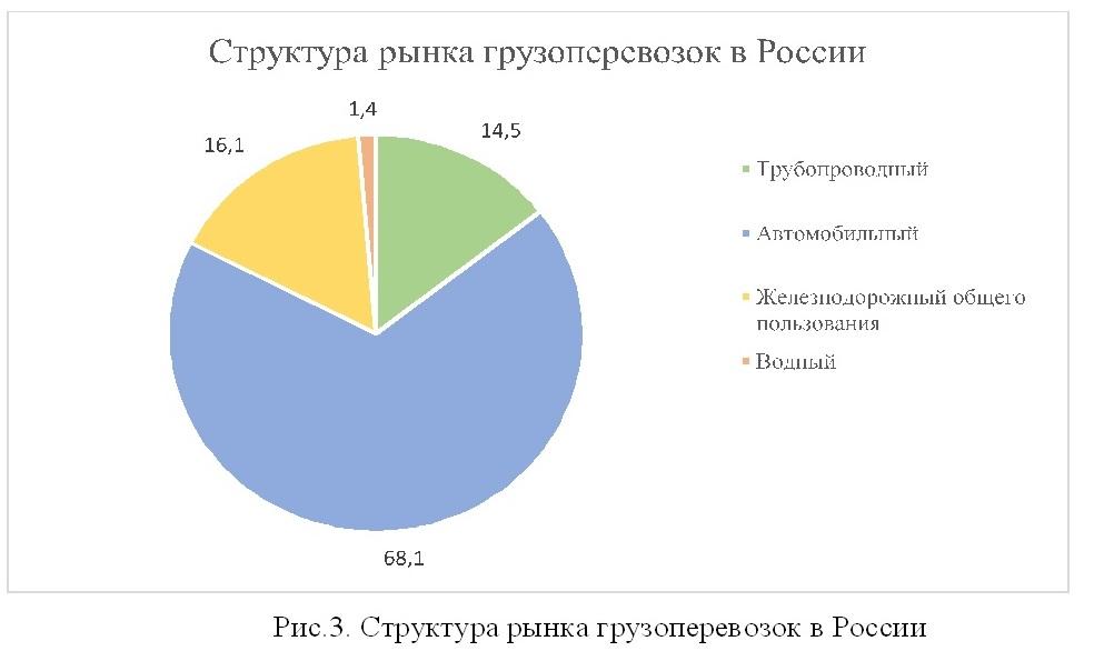 Структура рынка грузоперевозок в России 2013-2014