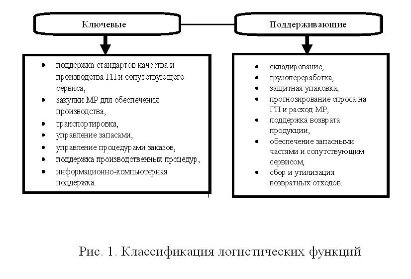 классификация лог функций